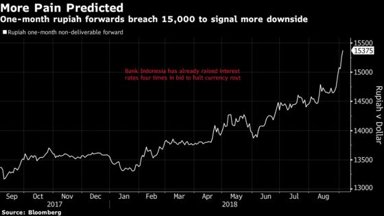 Bank Indonesia Chief Signals Rate Hike as Rupiah Rout Worsens