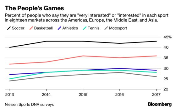 Soccer Is the World's Most Popular Sport and Still Growing