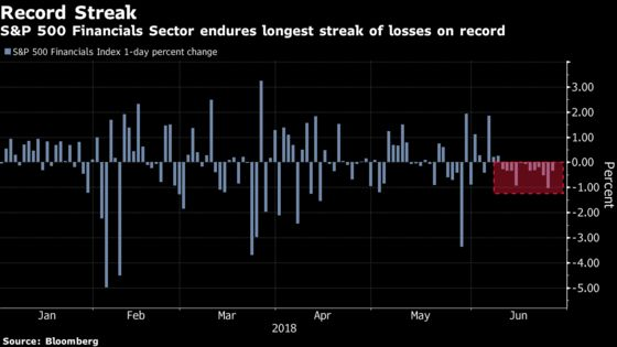 Bank Stocks Are On Their Longest Losing Streak Ever