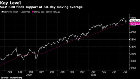 Stock Traders Buy the Dip in Best Day Since March: Markets Wrap