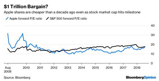 Apple, $1 Trillion and Stock Market Bubbles