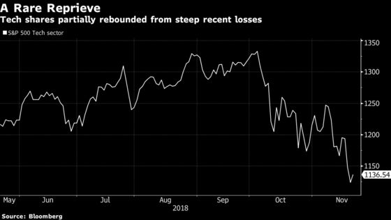 Tech Stocks Rebound From Drop Though Negative Drivers Remain