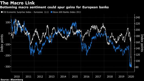 European Bank Stocks Cheapest on Record Still Can't Find Takers