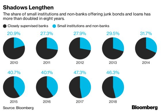 Wall Street Competes With Unregulated Banks for the Riskiest Loans