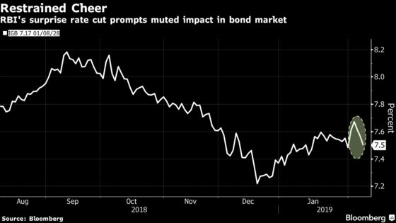 India Assets End With Whimper as Surprise Rate Cut Fails to Amaze