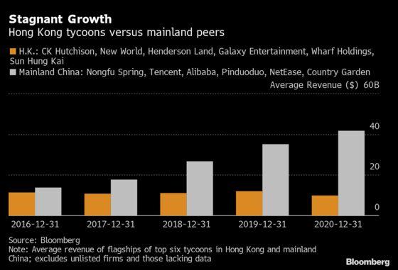 Old-School Tycoons of Hong Kong Are Losing to China's Moguls