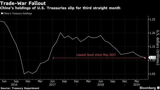 China's Treasury Holdings Extend Drop Amid Trade-War Escalation