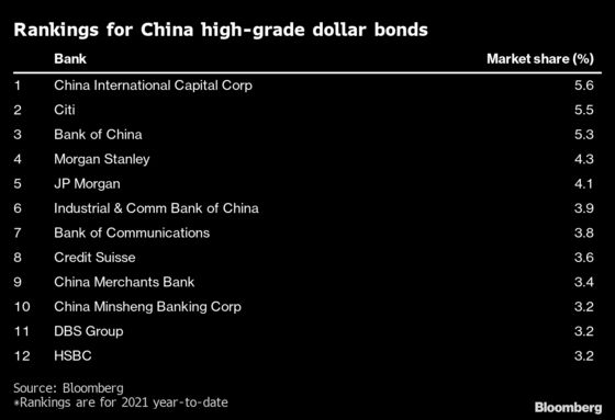 HSBC Loses Four Bond Bankers as China Spats Hurt Dealmaking