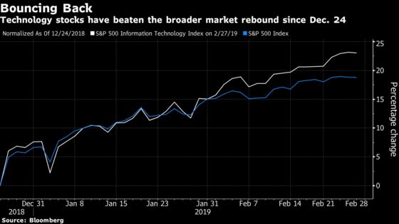 Ugly Batch of Tech Earnings Sends Shares Tumbling After Hours