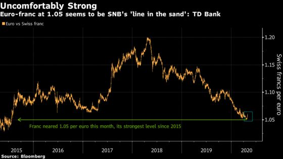 Franc Slide Doesn't Mean SNB Is Done Intervening Just Yet