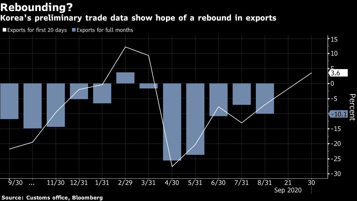 Korea's Early Exports Rise on More Work Days, Growing Demand