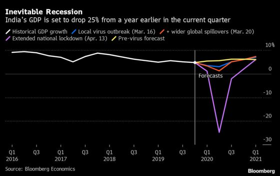 India Is Set for 25% Contraction This Quarter on Lockdown