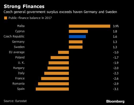 Budget Windfall Underpins New Czech Government's Spending Plans