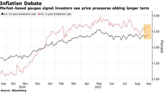 Market-based gauges signal investors see price pressures ebbing longer term