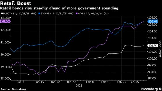 U.K. Retail-Credit Outlook Boosted Ahead of Government Spending Spree