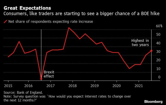 Bank of England Reinforces Option for Rate Hike This Year