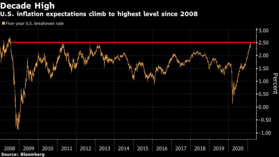U.S. Inflation Expectations Hit Decade High as Yields Resurge
