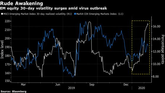 EM Bonds Have Edge Over Stocks on Coronavirus Risks