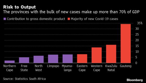 S. African Stocks Fluctuate Before Possible Tighter Virus Curbs