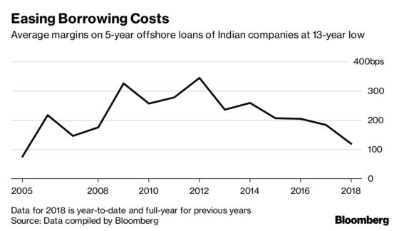 India Borrowers May Find Overseas Loans Costlier Ahead