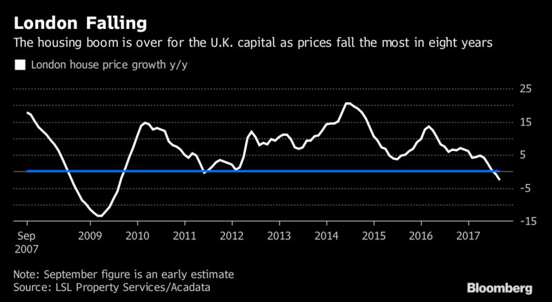 london house prices see fastest quarterly fall since 2009 crisis London House Prices See Fastest Quarterly Fall Since 2009 Crisis 800x 1