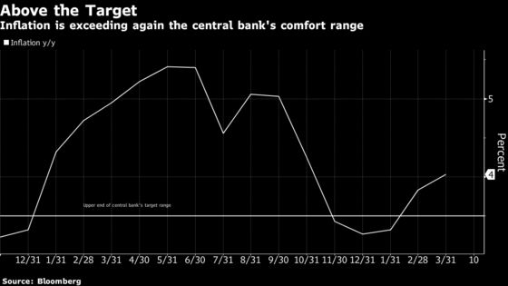 Romanian Inflation Quickens, Supporting Central Bank Hawkishness