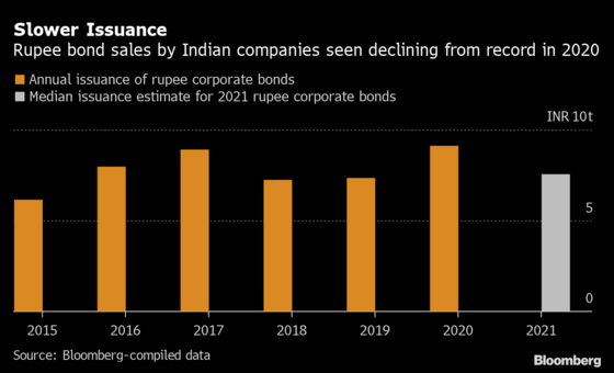 India's Corporate Bond Sales Set to Slow After a Record Year