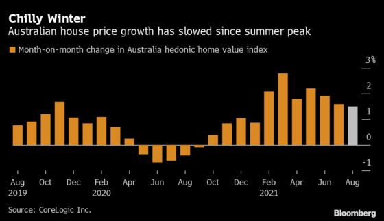 Australia's Housing Boom Defies Lockdowns Even As Growth Eases
