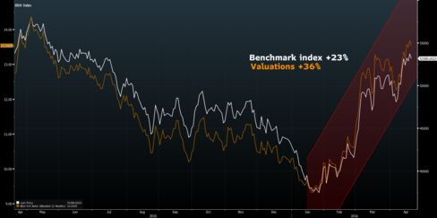 Ibovespa's Year-To-Date Rally Makes Its Stocks More Expensive