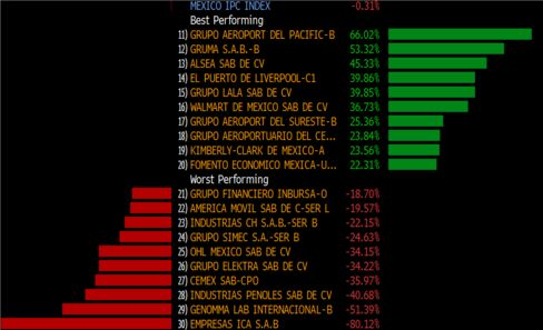 Mexican Stock Performance in 2015 Tied To Peso