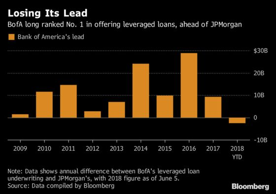 BofA Is Said to Tap Brakes on Risk, Spurring Banker Departures