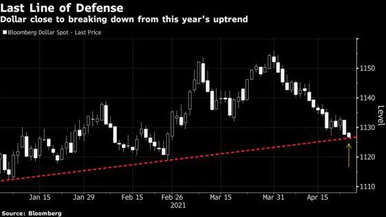 Wall Street Splits on Dollar's Fate Amid Economic Growth Debate
