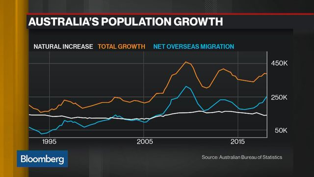The Secret To Australia Avoiding Recession M Immigration