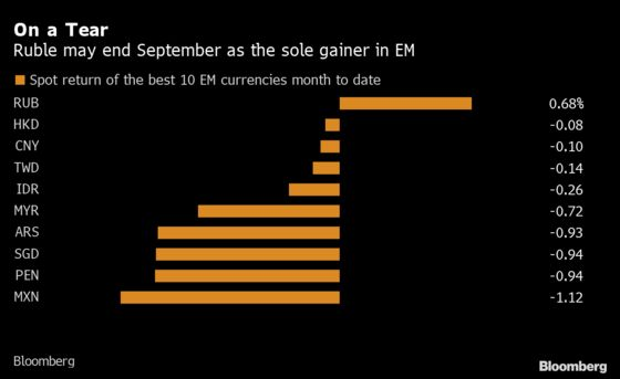 Ruble Set to Be Only EM Gainer Amid Global Turbulence