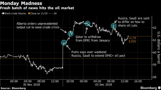 Oil Jumps Most Since June on Saudi-Russian Pact, Trade War Truce