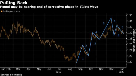 British Pound Shows Signs of Strength Before Brexit