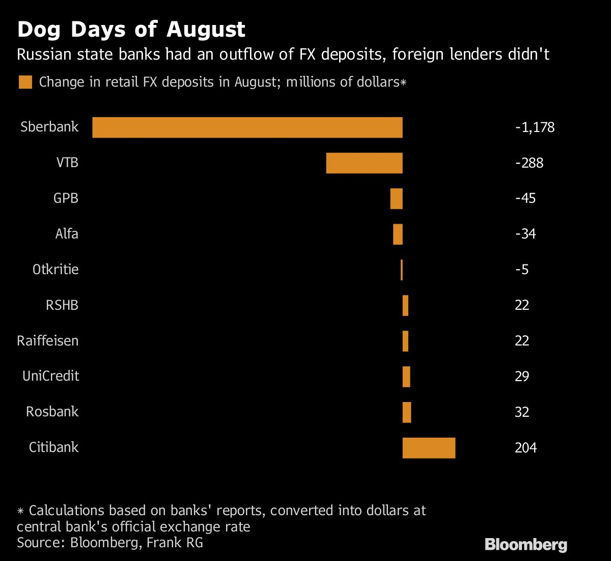 Citibank Russia Sees Surge In Foreign Currency