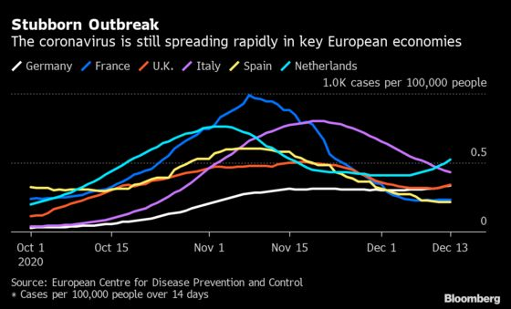Europe Hit With Tougher Virus Curbs Ahead of Vaccine Rollout