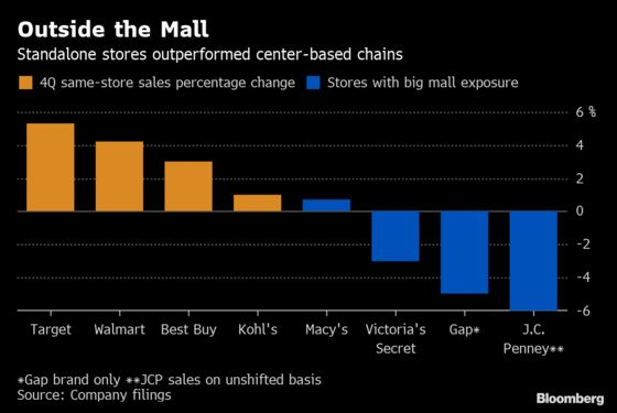 Outside-the-Mall Retailers Defy Industry Gloom in the Amazon Era