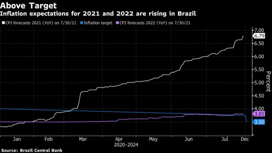 Brazil Plans Bigger Rate Hike to Tame Inflation: Decision Guide