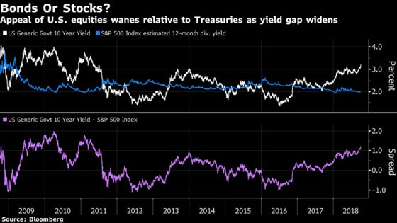 How High Can Bond Yields Climb Before Stock Investors Worry?