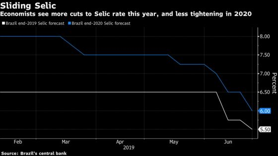 Brazil Key Rate Seen Falling by One Percentage Point This Year