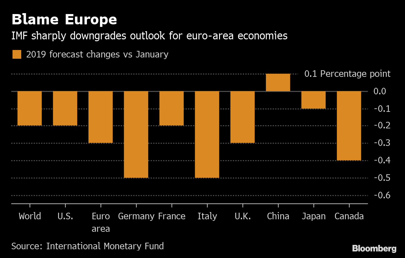 IMF Takeaway: Bet on a Soft Landing - Bloomberg