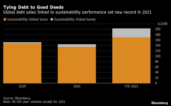 Ethical Label Is Hard to Verify in Secretive World of ESG Loans