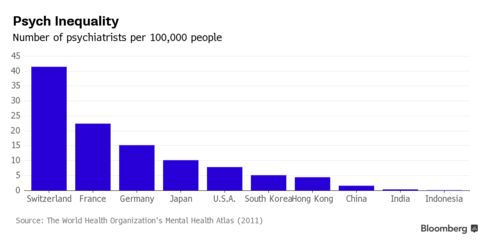 Number of psychiatrists per 100,000 people across different nations