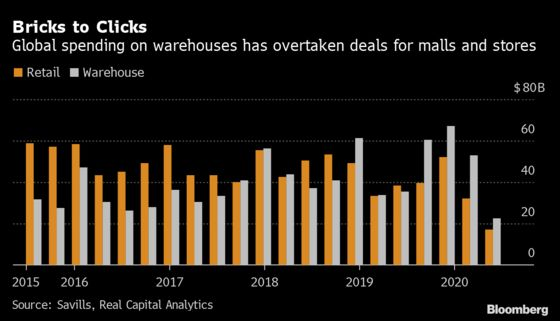 Warehouses Beat Malls as Virus Fuels Record Global Investment