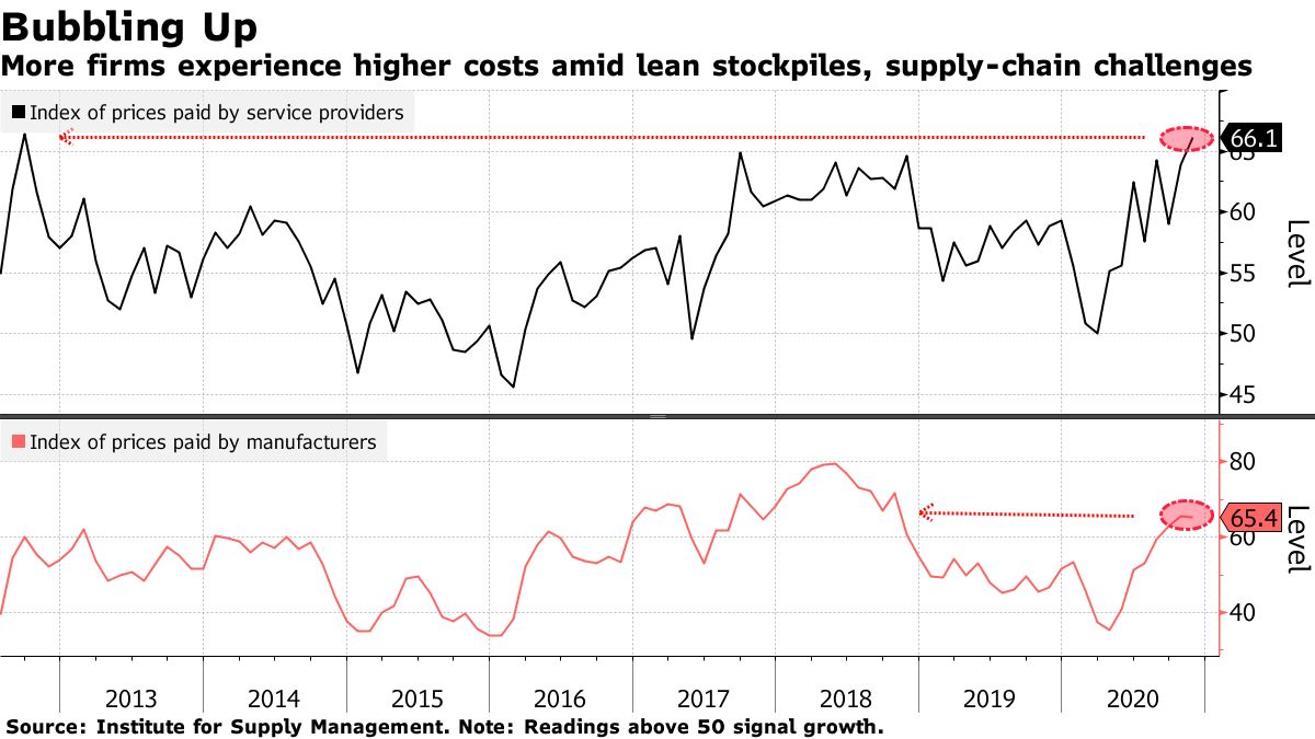 More firms experience higher costs amid lean stockpiles, supply-chain challenges