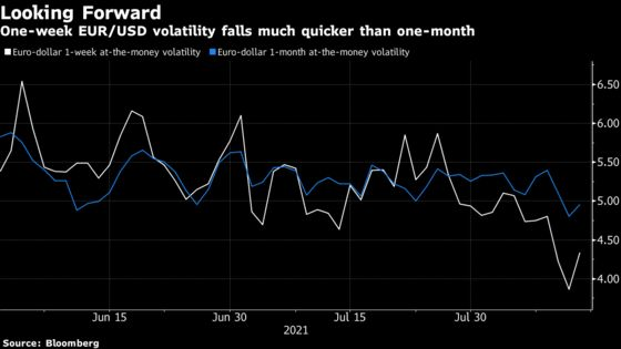 Jackson Hole Is Shaping Up to Be a Dud for U.S. Dollar Traders