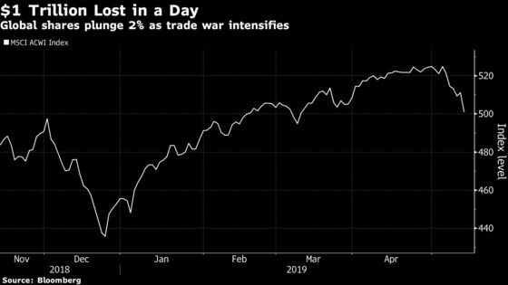 Trade Spat Wipes Out $1 Trillion From Global Stock-Market Values