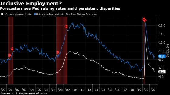 Powell May Soon Have to Detail Fed Vision of 'Inclusive' Economy